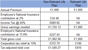 Life Insurance Death In Service Benefits Compared